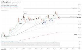 AMZN Stock Finally Hit Key Support, But ...