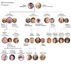 British Monarchy Chart Top 10 Maps And Charts That Explain The British Royal Family