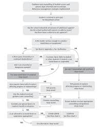 Education Flow Chart Example Flowchart 1 Principal Considers Possible Stand Down Or