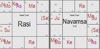 Jaya Bachchan Birth Chart Abhishek Bachchan Horoscope Horoscope Analysis