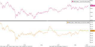 Msci Russia Index Chart Mxru Index Msci Russia Index R 2019 04 11 15 55 30 Lxv