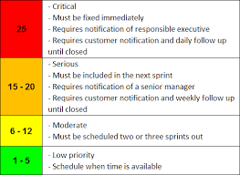 Defect Severity Chart A Simple Agile Defect Management Process Michael Lant