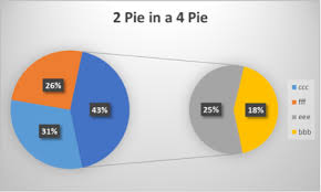 Power View Pie Chart Pie In A Pie Chart Excel With Excel Master
