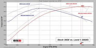 Mercury Optimax 300x Update