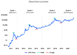 Simply buy $100 dollars worth of bitcoin and hold. Meritech Capital Coinbase Ipo S 1 Breakdown