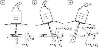 Допплеровские методы основы Рис 36 Возможность оценки скорости кровотока в зависимости от взаимной ориентации датчика и сосуда