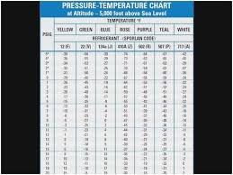 Mp39 Refrigerant Pressure Temperature Chart Judicious 410a Pressures Chart Refrigerant Temperature And