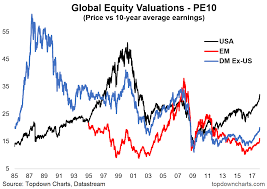 Emerging Markets Chart Emerging Market Equity Valuations
