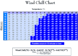 Cold Index Chart 43 Expert Wind Chil Chart