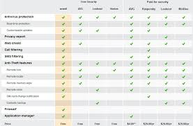 Virus Protection Comparison Chart The Best Anti Virus For Android Alternate Os Winmatrix