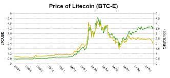 Litecoin Graph Chart Superessendam Litecoins Vs Bitcoins