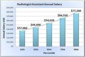 Radiologist Assistant Salary