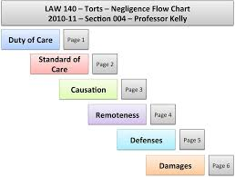 Law 140 Torts Negligence Flow Chart Sec0on 004 Professor