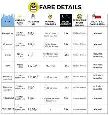 Auto Fare Chart In Jaipur Ola Auto Fares Bangalore Chennai Delhi Pune Mumbai