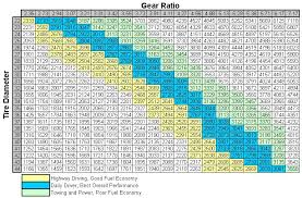 Tire Size Rpm Chart Gear Ratio To Tire Size Chart My Jeep Tj