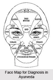 Facial Diagnosis In Ayurveda