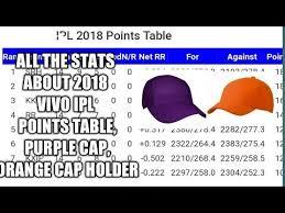 Point Chart Ipl 2018 Ipl Points Table 2018 Purple And Orange Cap Holders Ipl