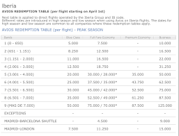 One World Redemption Chart How To Redeem With Maximum Value On 90 000 Iberia Plus Avios