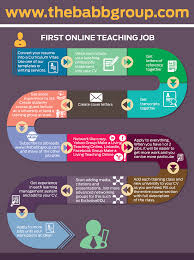 steps to getting your first online teaching job