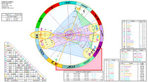 Edward Snowden Birth Chart Edward Snowden An Astrological Analysis