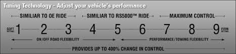 Rancho Rx9000 Shocks Wild Horses Off Road Parts