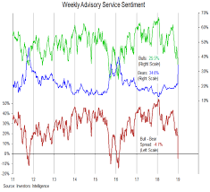 Investor Sentiment Shifting But Breadth Still A Challenge