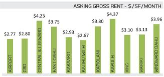 Market Reports Hawaii Commercial Real Estate