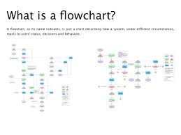 What Is A flowchart?a flowchart,