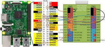 Debugging Raspberry Pi 3 B Burst Accessing Medium