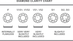 Diamond Cut Color And Clarity Chart Dissecting The Diamonds The Four Cs Cut Color Carat And
