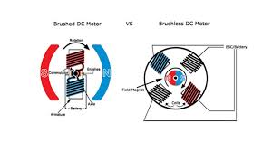 Brushed To Brushless Conversion Chart Brushed Vs Brushless Rc Motors Hint One Is Way Faster
