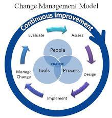 Change Management Change Management Process Change