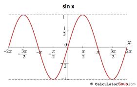Trigonometric Functions Calculator
