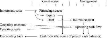 A Discounted Cash Flow Variant To Detect The Optimal Amount Of