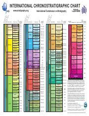 International Chronostratigraphic Chart 2018 Blank Gts Jpg International Chronostratigraphic Chart Iugs