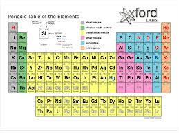 Lesson #3: Periodic table Objective: - The periodic table has ...