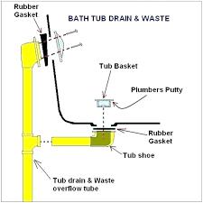 bathtub drain kit tub bathtub drain kit home depot trap p installation assembly bathtub drain assembly