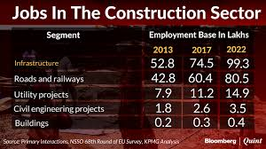 budget the need to skill workers at s construction also budget 2017 what next for farm workers as mechanisation kills jobs