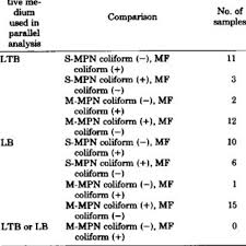 Mpn Chart For Coliforms Impact Of Using The Mf S Mpn And M Mpn Techniques On The