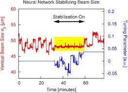 Machine Learning Enhances Synchrotron Performance Research