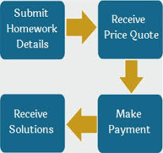 Java Homework Help   Java Assignment Help   Java Programming Help  how homework help works