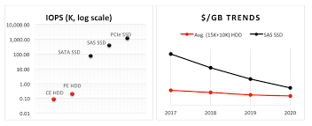 Hdds Vs Ssds Whats Ahead In The Evolution Of Storage