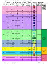 67 Judicious Lexile And F P Correlation Chart