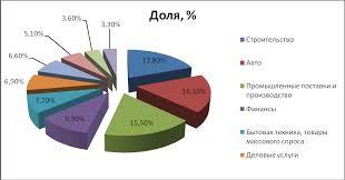Отчет по преддипломной практике На примере агентства интернет рекламы Более наглядно можно посмотреть на рис 5