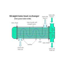 Heat Exchanger Flow Chart Shell And Tube Heat Exchanger Design Water Flow Through It