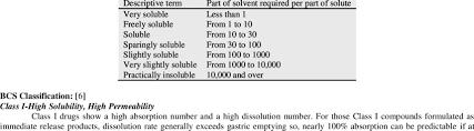 Drug Classification Chart Impressive P Solubility Criteria Download Table