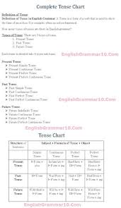 English Grammar 12 Tense Rules Formula Chart With Examples