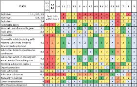 34 Unfolded Imdg Segregation Chart
