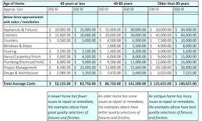 Renovation Budget Expenses Tracker Renovation Estimate
