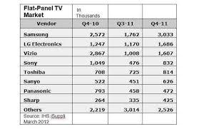 Vizio Tv Comparison Chart Vizio Drops From No 1 To No 3 In Hdtvs With Bleaker